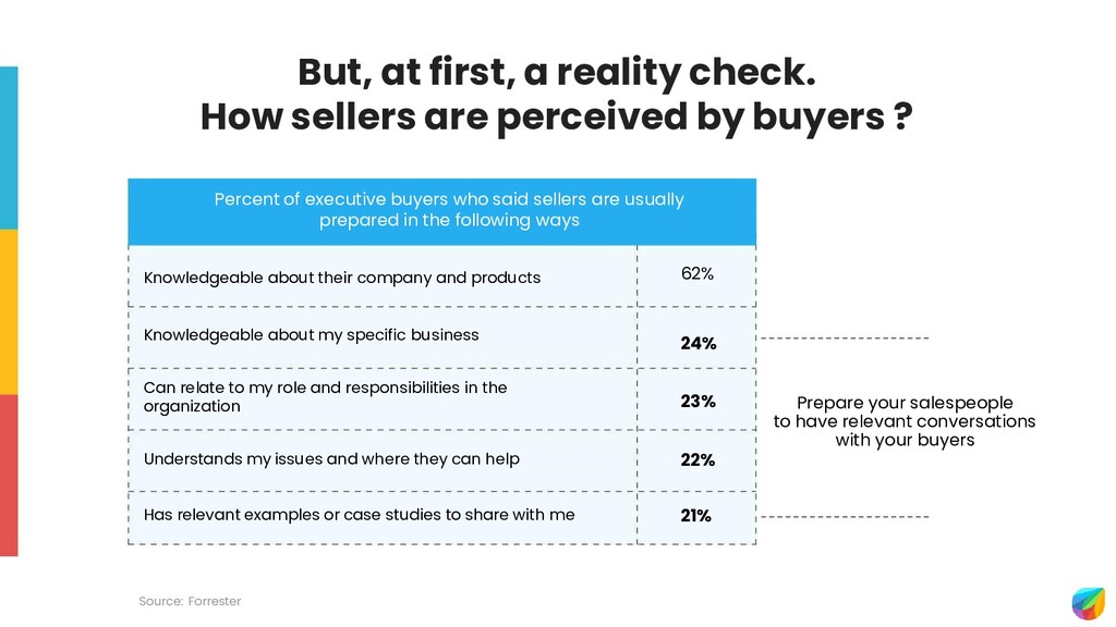Source: Forrester Percent of executive buyers w...