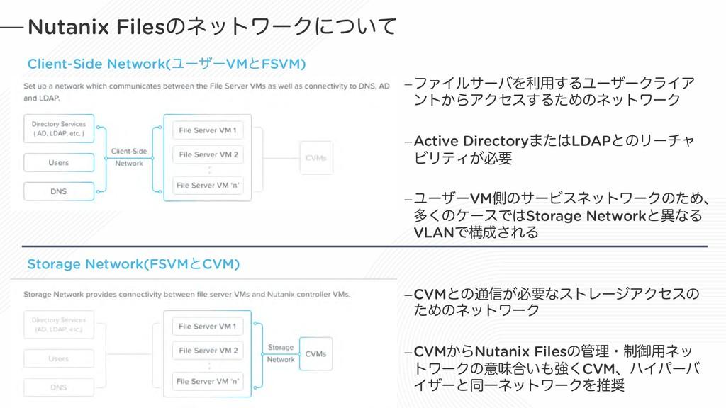 Nutanix FilesͷωοτϫʔΫʹ͍ͭͯ Client-Side Network(Ϣʔ...