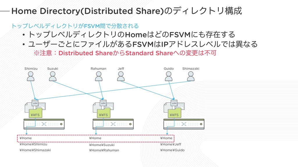 Home Directory(Distributed Share)ͷσΟϨΫτϦߏ੒ τοϓϨ...