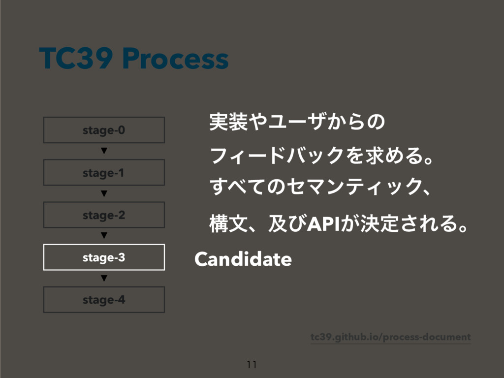 TC39 Process  stage-0 stage-1 stage-2 stage-4...
