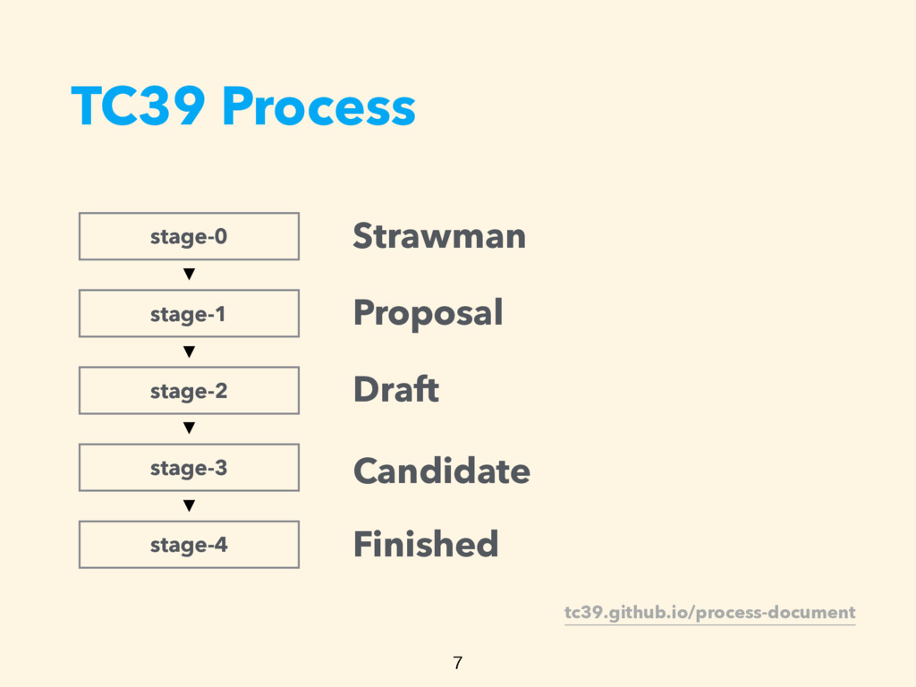 TC39 Process  stage-0 stage-1 stage-2 stage-3 ...