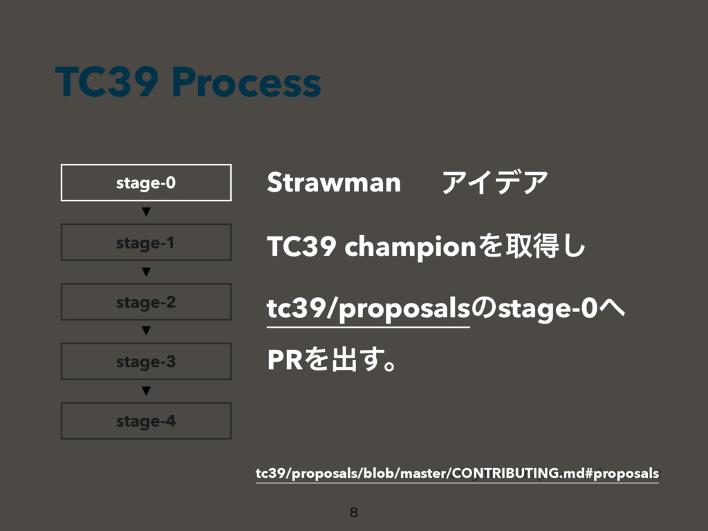 TC39 Process  stage-1 stage-2 stage-3 stage-4 ...