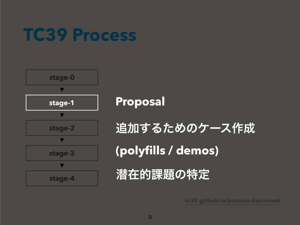 TC39 Process  stage-0 stage-2 stage-3 stage-4 ...