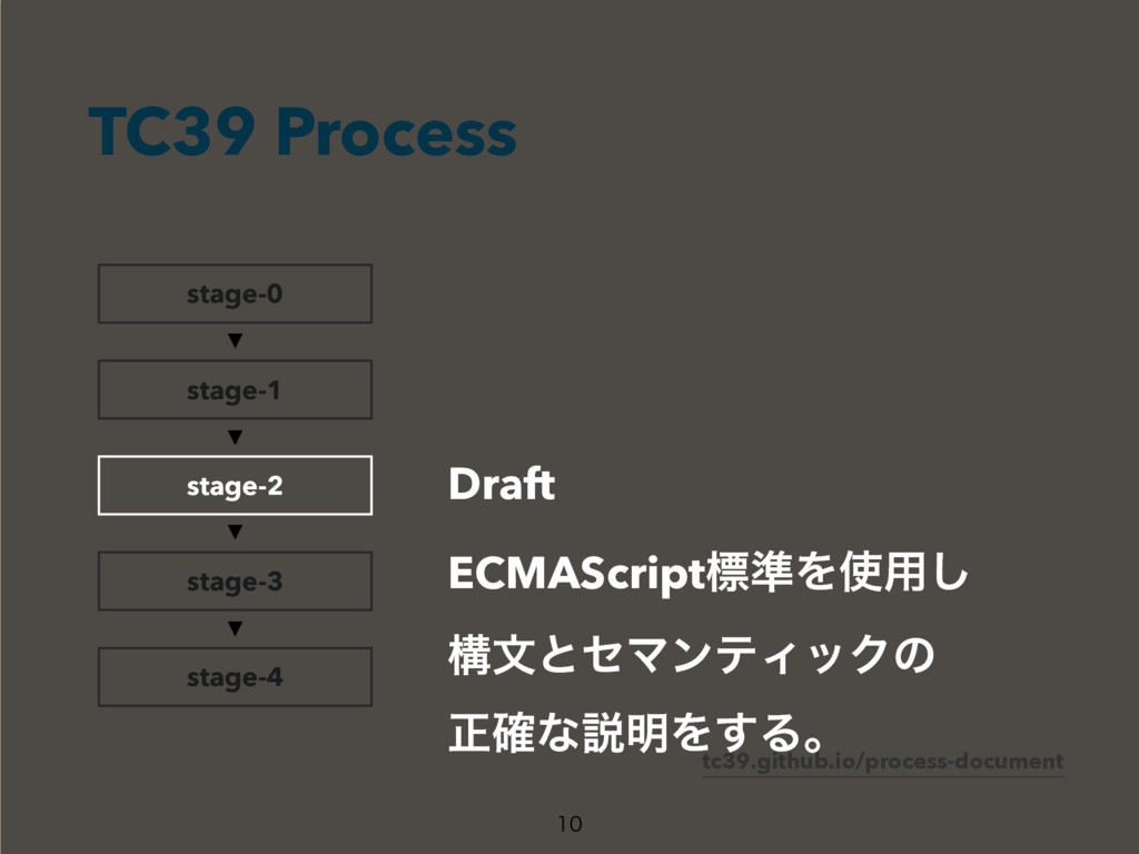 TC39 Process  stage-0 stage-1 stage-3 stage-4...
