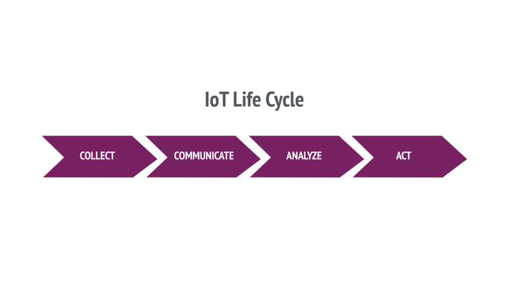 COLLECT COMMUNICATE ANALYZE ACT IoT Life Cycle