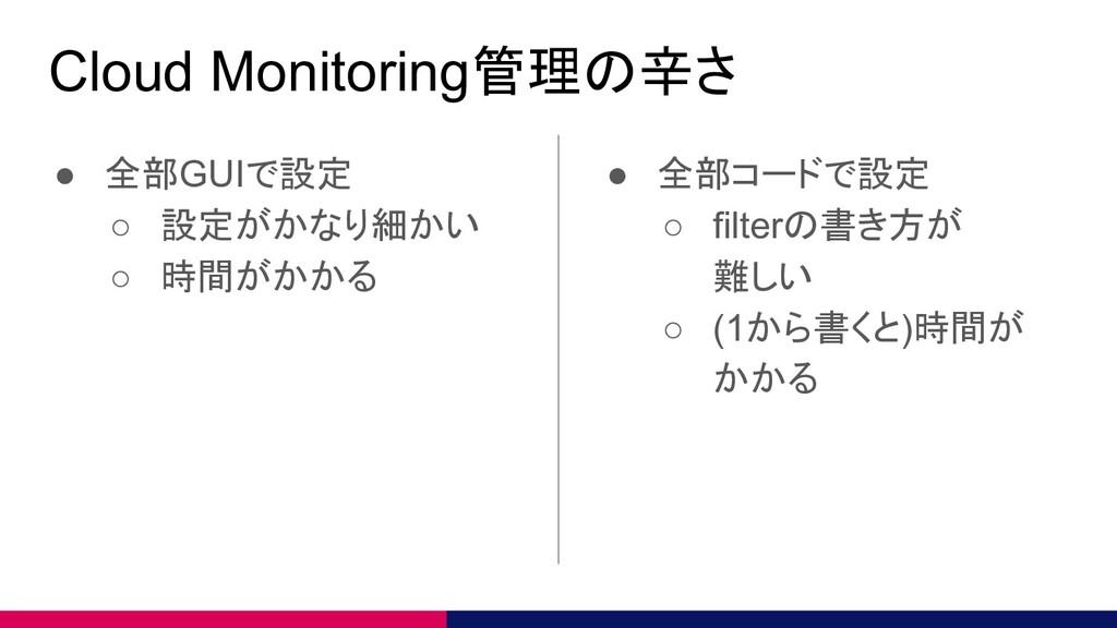 Cloud Monitoring管理の辛さ ● 全部GUIで設定 ○ 設定がかなり細かい ○ ...