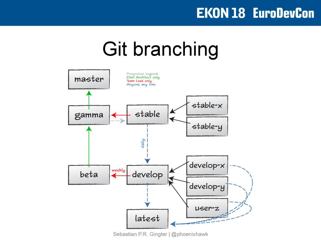 Git branching Sebastian P.R. Gingter   @phoenix...