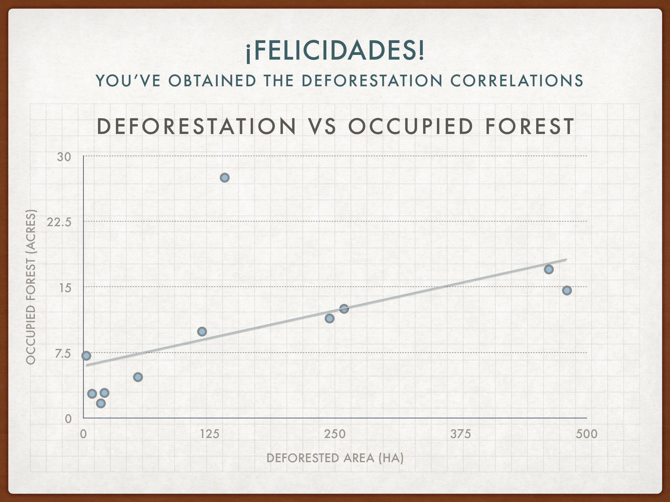 ¡FELICIDADES! YOU'VE OBTAINED THE DEFORESTATION...