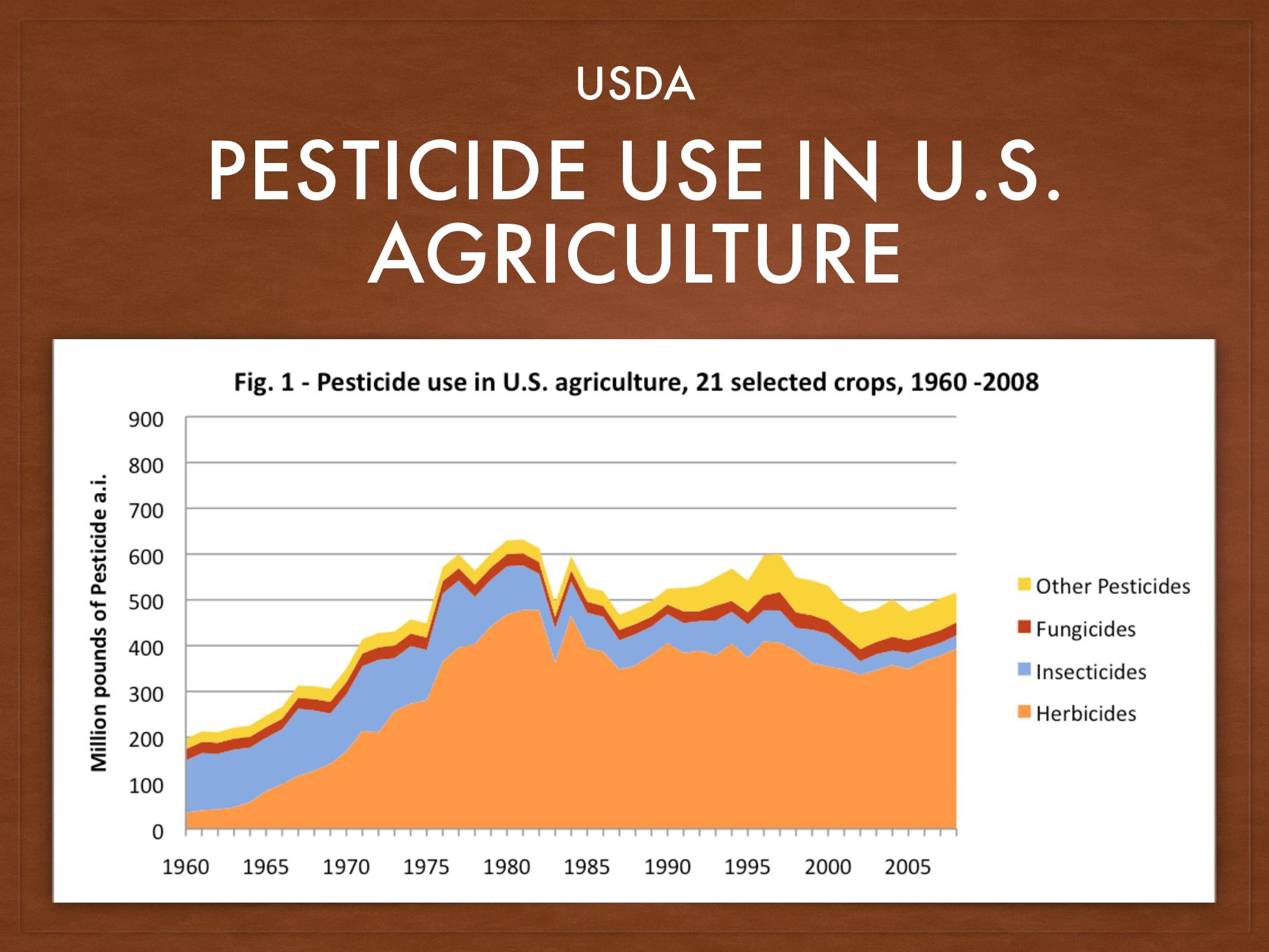 PESTICIDE USE IN U.S. AGRICULTURE USDA