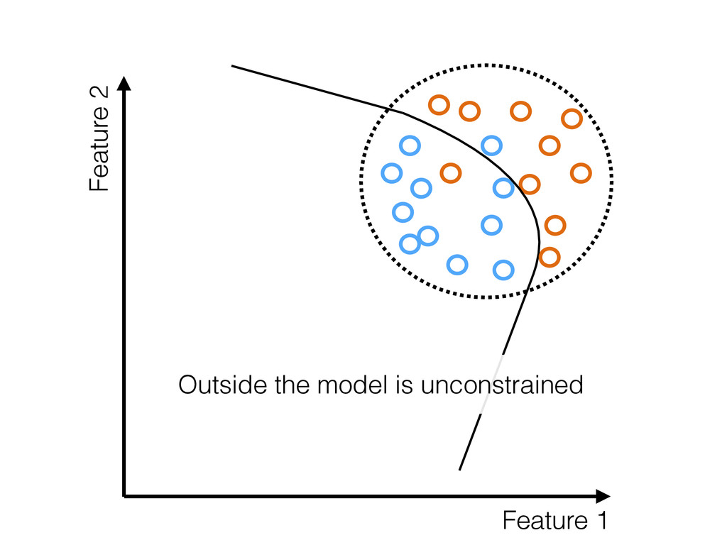 Feature 1 Feature 2 Outside the model is uncons...
