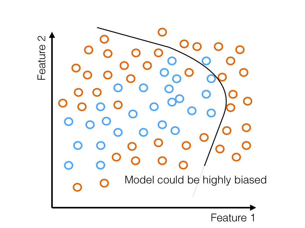 Feature 1 Feature 2 Model could be highly biased