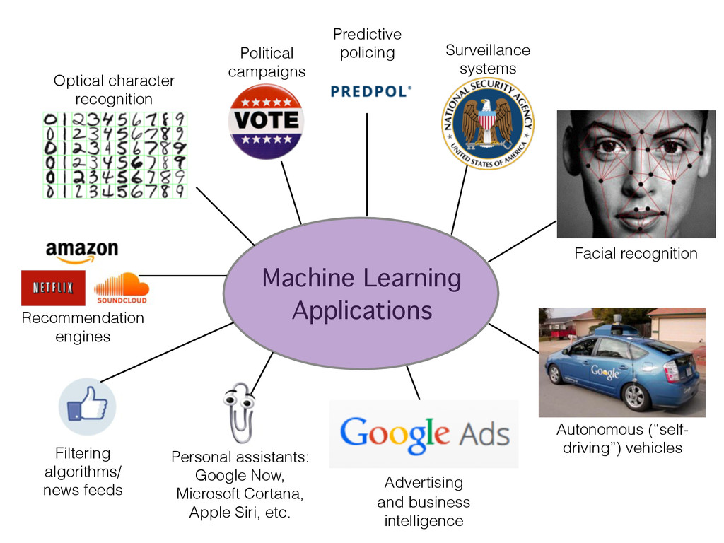 Machine Learning Applications Personal assistan...