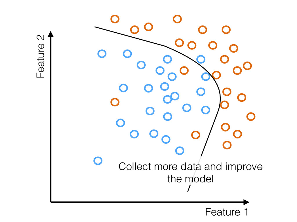 Feature 1 Feature 2 Collect more data and impro...