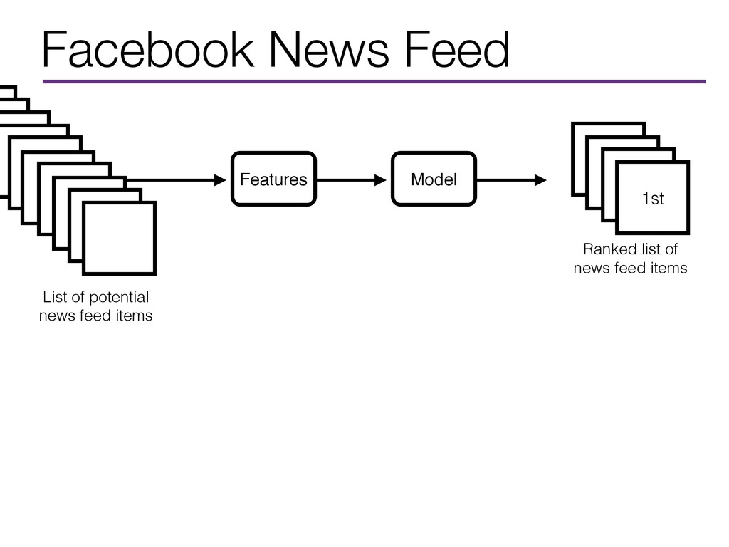 Facebook News Feed 1st Ranked list of news feed...