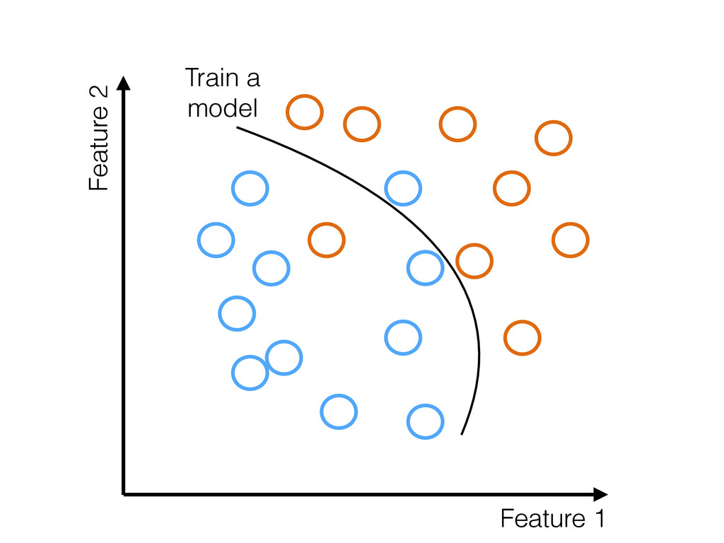 Feature 1 Feature 2 Train a model