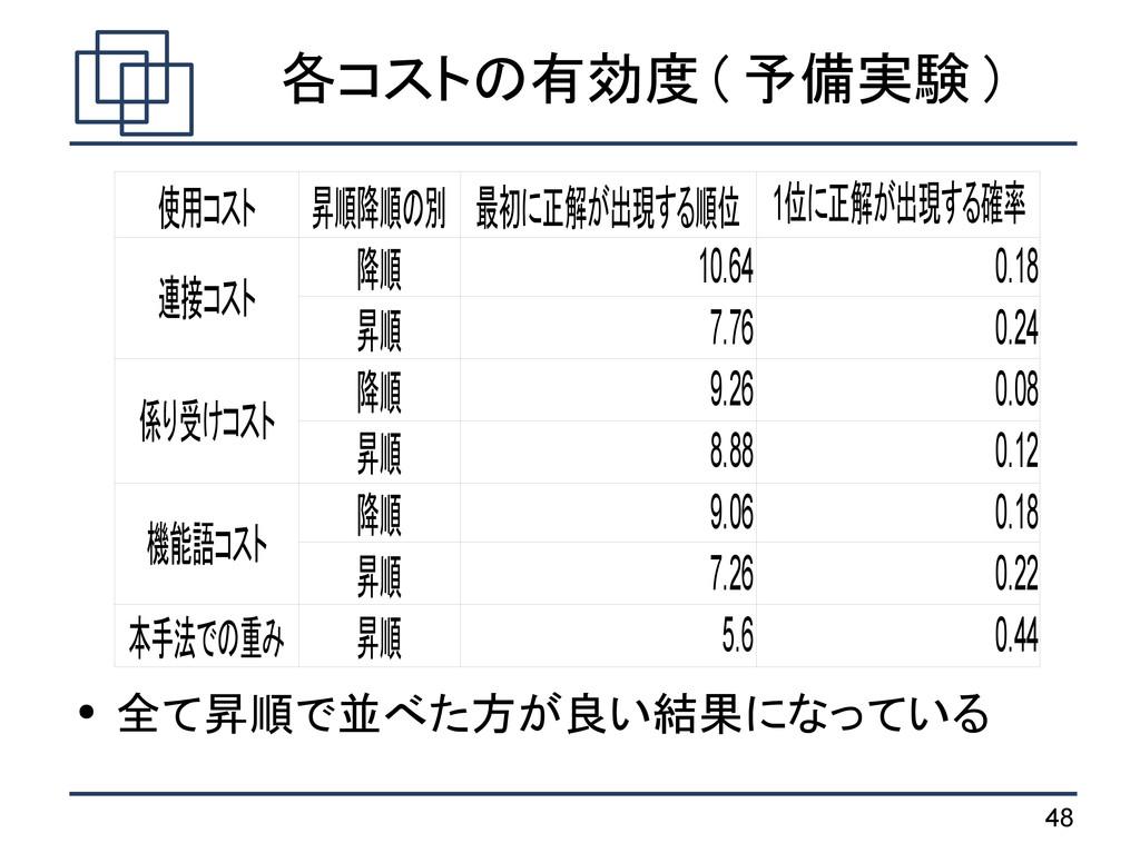 48 各コストの有効度 ( 予備実験 ) ● 全て昇順で並べた方が良い結果になっている 使用コ...