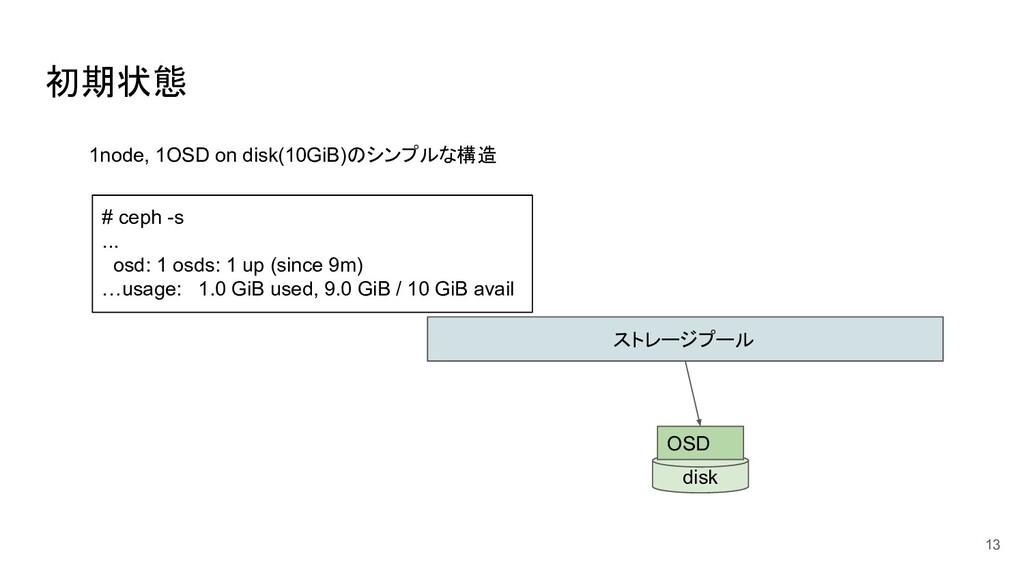 初期状態 13 ストレージプール disk OSD 1node, 1OSD on disk(1...