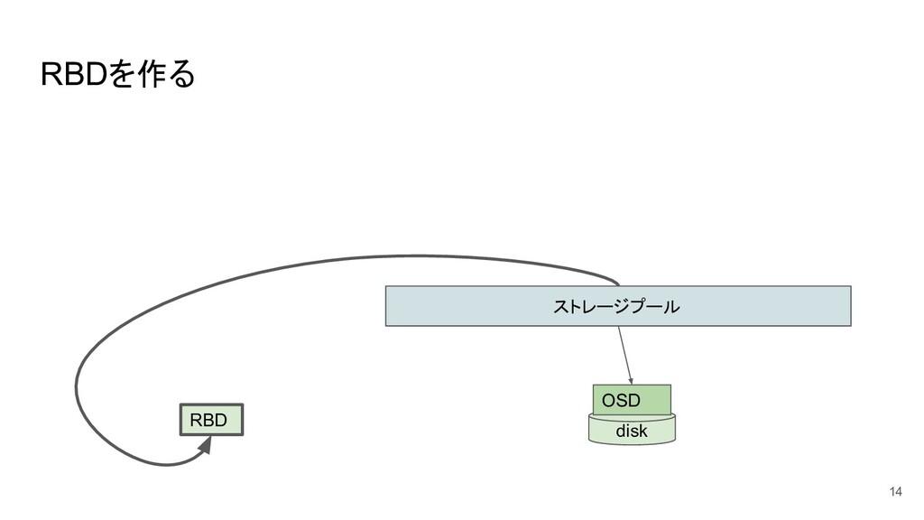 RBDを作る 14 ストレージプール disk OSD RBD