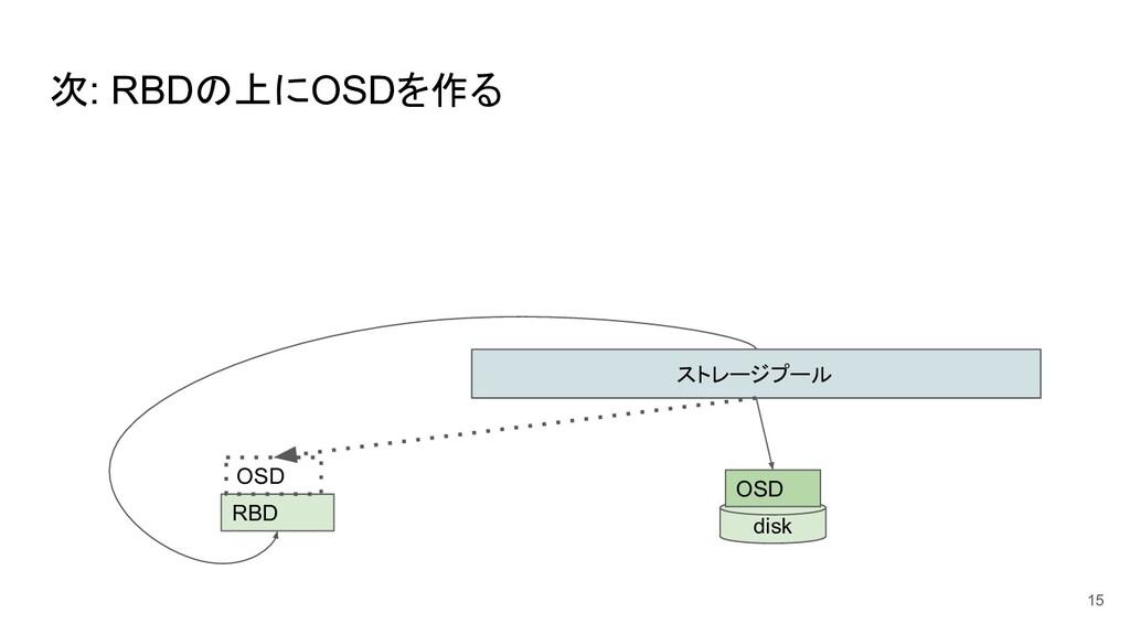 次: RBDの上にOSDを作る 15 ストレージプール disk OSD RBD OSD