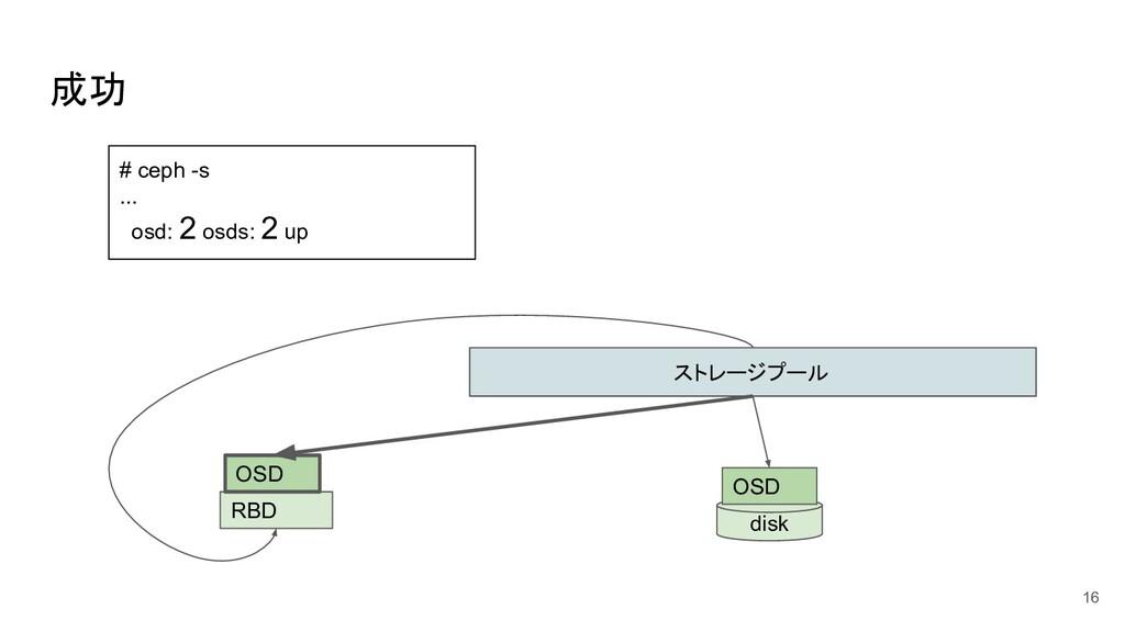 成功 16 ストレージプール disk OSD RBD OSD # ceph -s ... o...