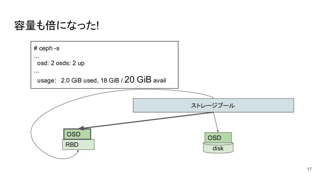 容量も倍になった! 17 ストレージプール disk OSD RBD OSD # ceph -...