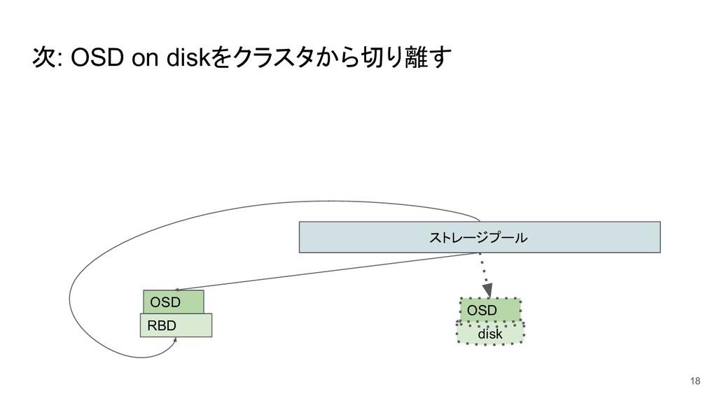 次: OSD on diskをクラスタから切り離す 18 ストレージプール disk OSD ...