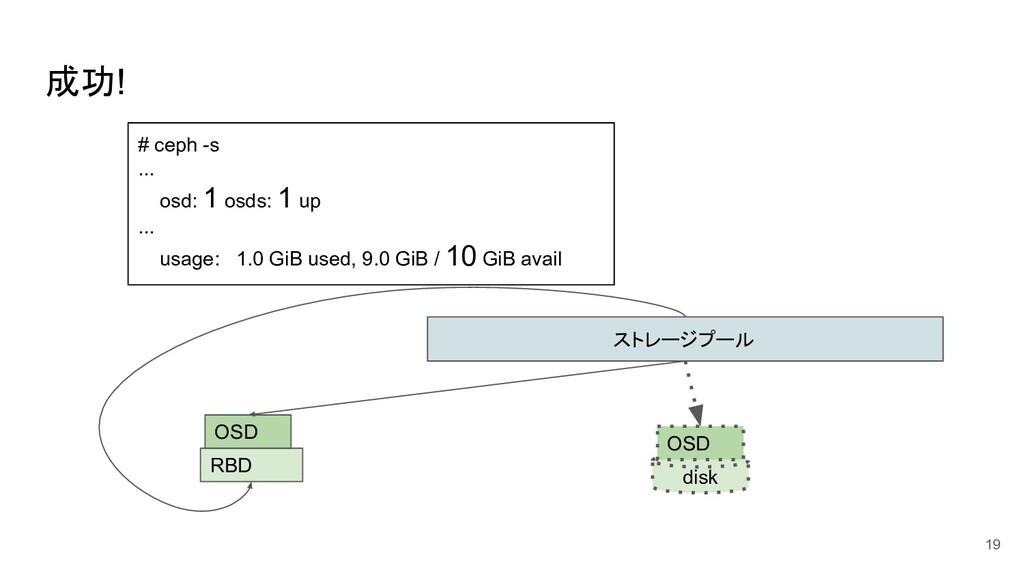 成功! 19 ストレージプール disk OSD RBD OSD # ceph -s ... ...
