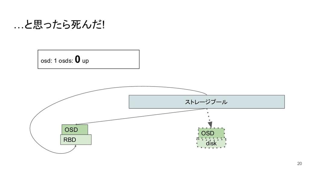 …と思ったら死んだ! 20 ストレージプール disk OSD RBD OSD osd: 1 ...