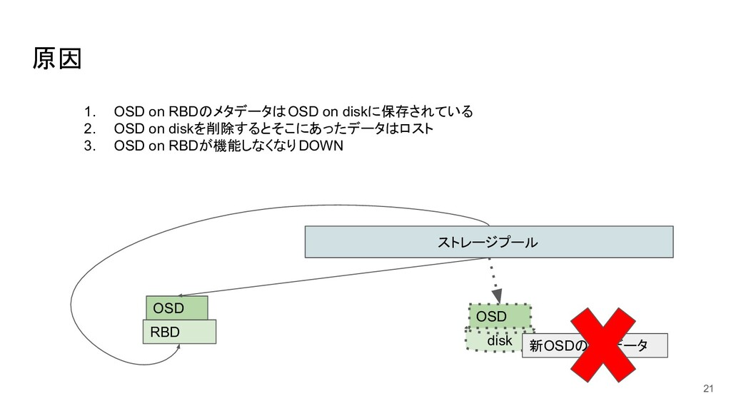 原因 21 ストレージプール disk OSD RBD OSD 1. OSD on RBDのメ...