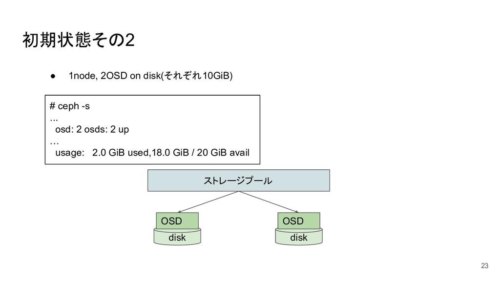 初期状態その2 23 ストレージプール disk OSD ● 1node, 2OSD on d...