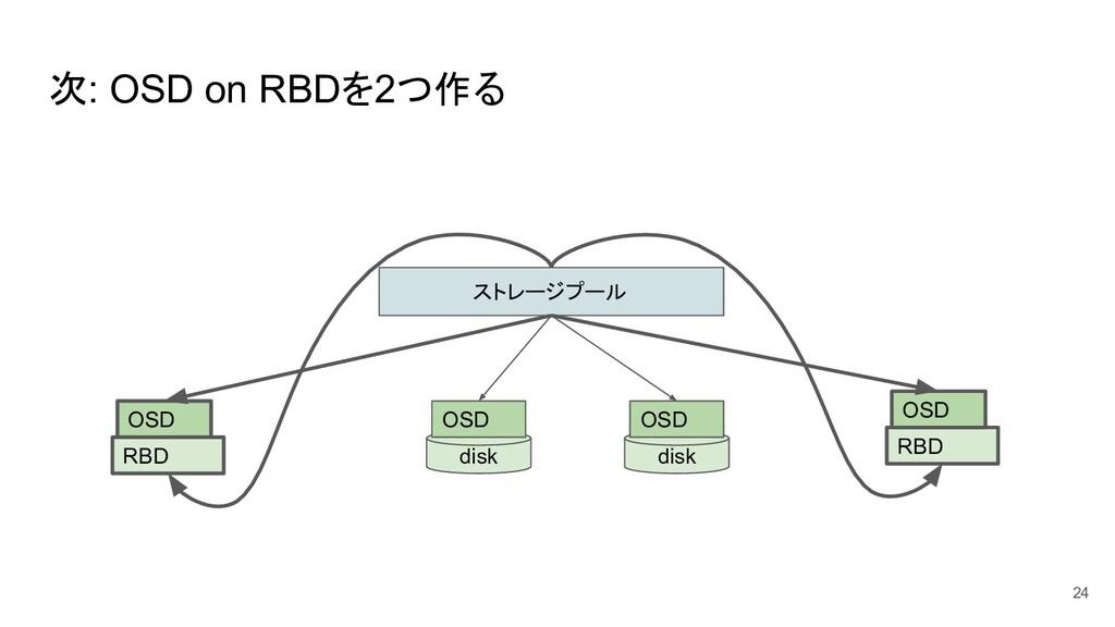 次: OSD on RBDを2つ作る 24 ストレージプール disk OSD disk OS...