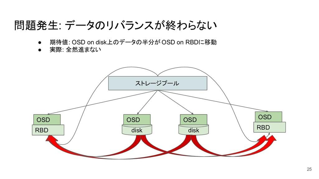 問題発生: データのリバランスが終わらない 25 ストレージプール disk OSD RBD ...