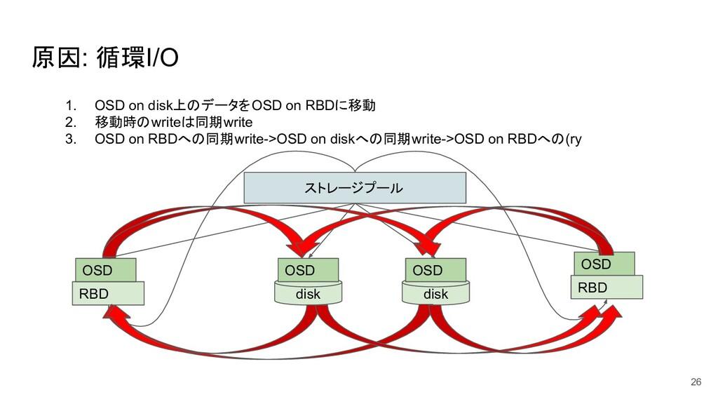 原因: 循環I/O 26 ストレージプール disk OSD RBD OSD RBD OSD ...