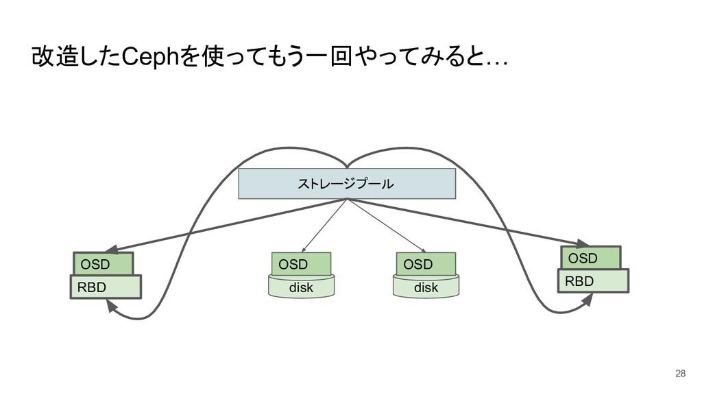 改造したCephを使ってもう一回やってみると… 28 ストレージプール disk OSD di...