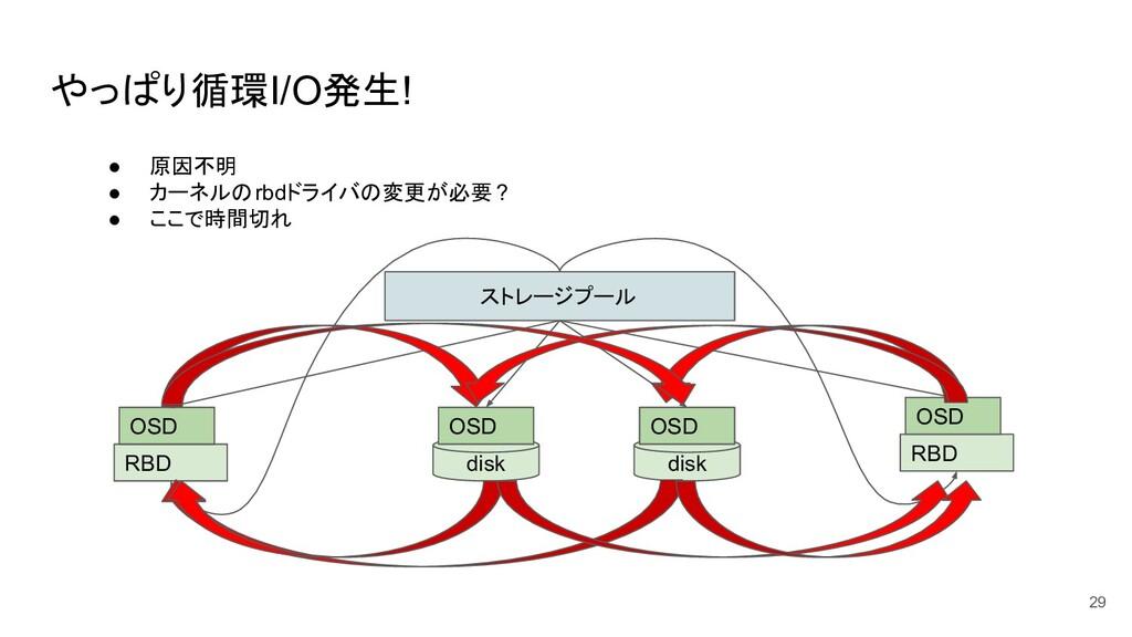 やっぱり循環I/O発生! 29 ストレージプール disk OSD RBD OSD RBD O...