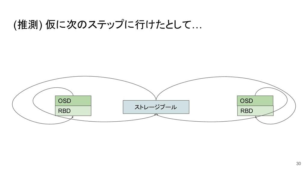 (推測) 仮に次のステップに行けたとして… 30 ストレージプール RBD OSD RBD O...