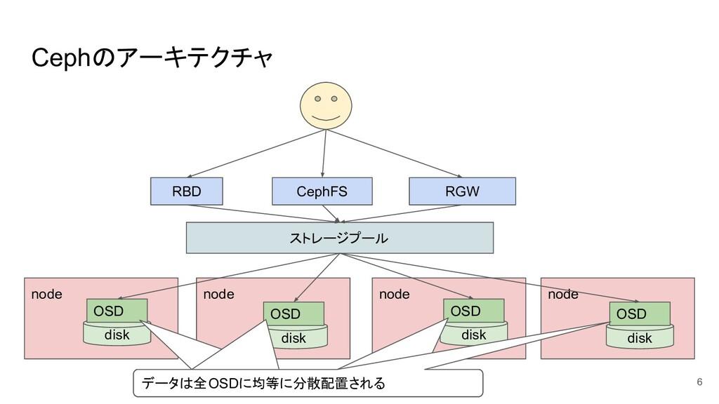 Cephのアーキテクチャ 6 ストレージプール RBD CephFS RGW node nod...