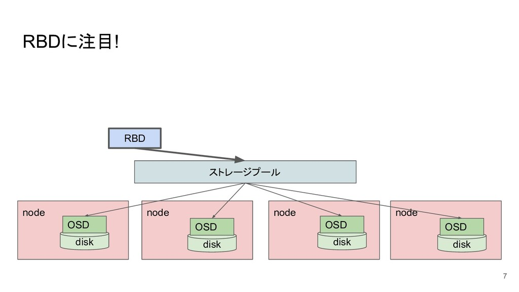 RBDに注目! 7 ストレージプール RBD node node node node disk...