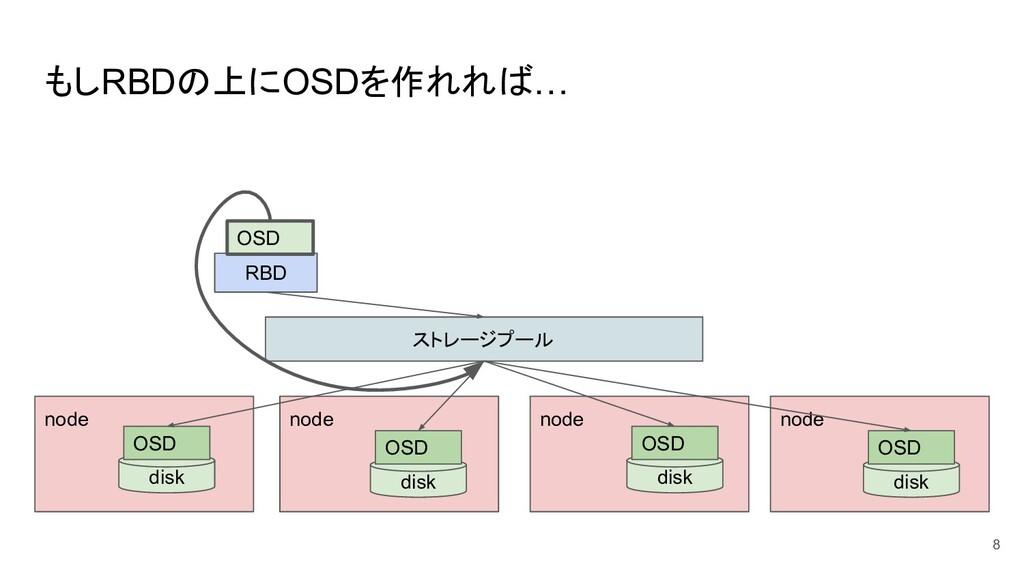 もしRBDの上にOSDを作れれば… 8 ストレージプール RBD node node node...