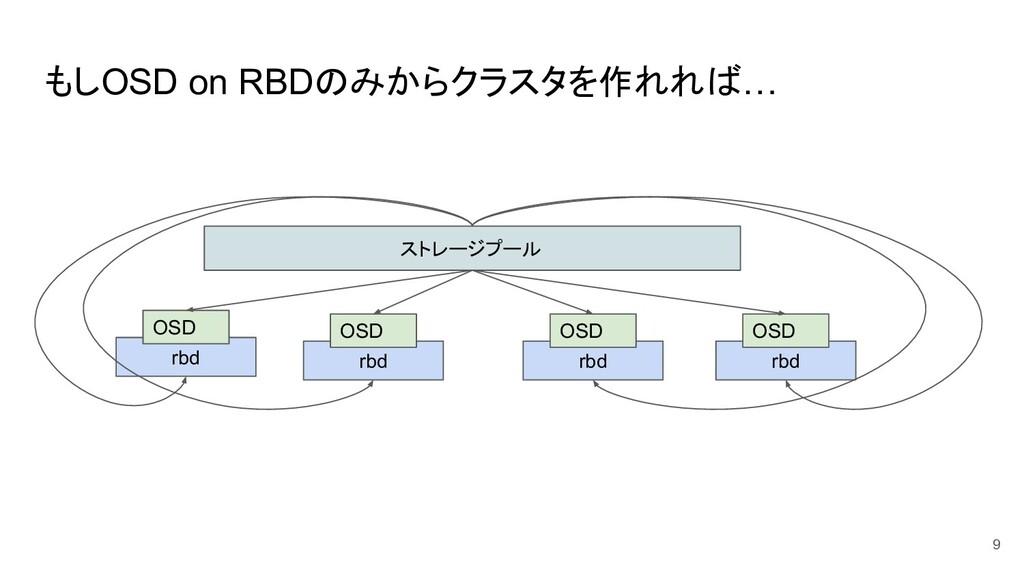 もしOSD on RBDのみからクラスタを作れれば… 9 ストレージプール rbd OSD r...