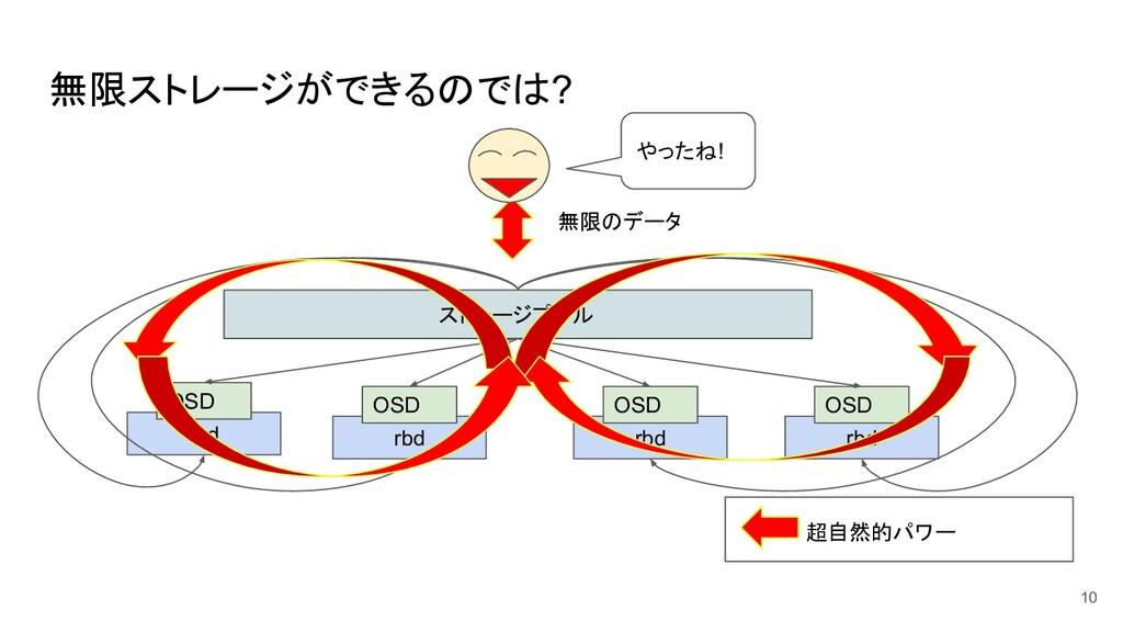 無限ストレージができるのでは? 10 ストレージプール rbd OSD rbd OSD rbd...