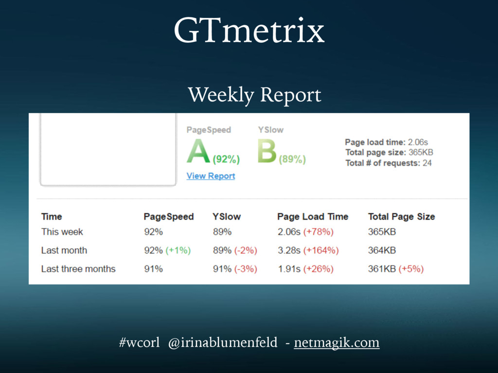 GTmetrix Weekly Report #wcorl @irinablumenfeld ...
