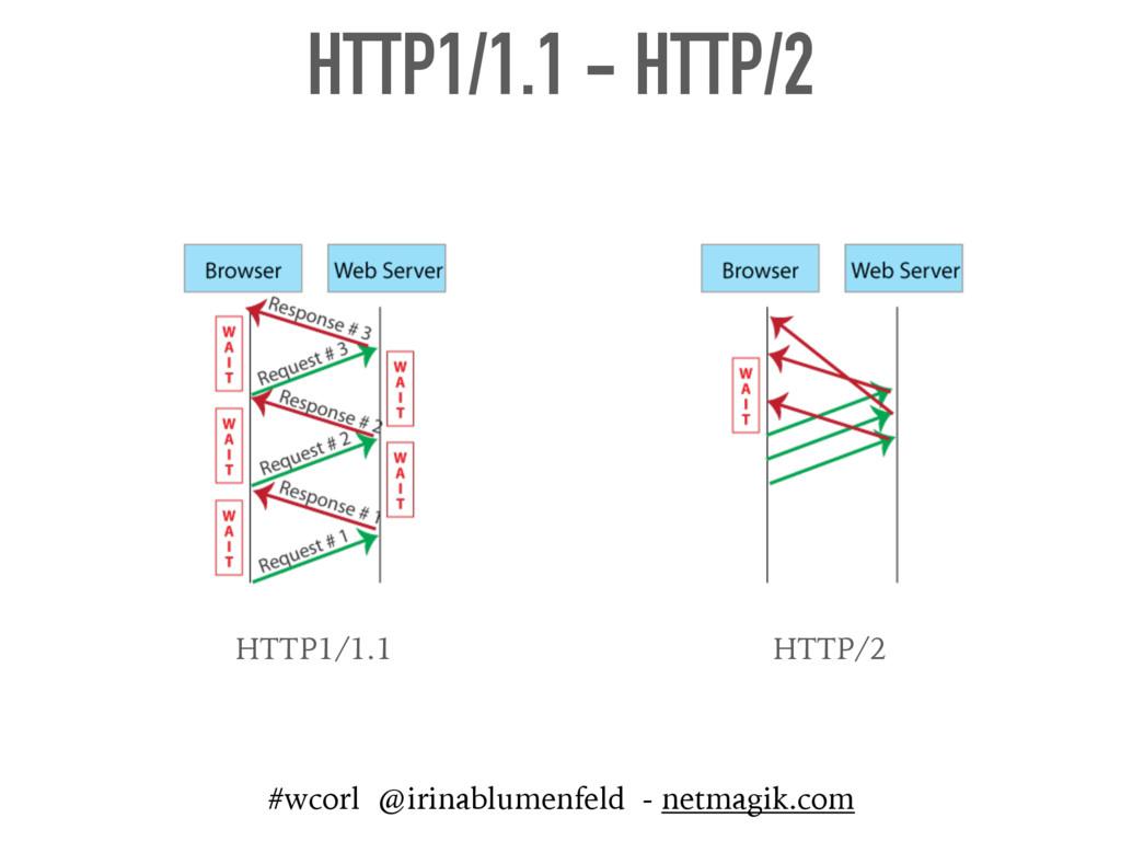 HTTP1/1.1 - HTTP/2 HTTP1/1.1 HTTP/2 #wcorl @iri...