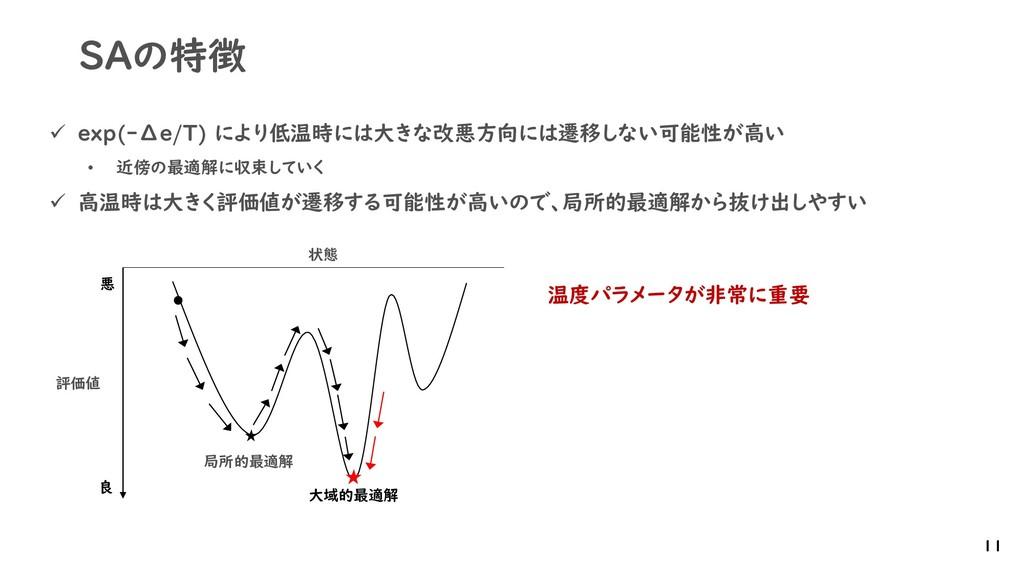 SAの特徴 ✓ exp(-Δe/T) により低温時には大きな改悪方向には遷移しない可能性が高い...