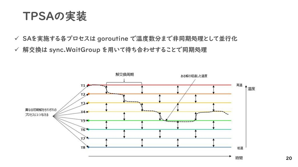 TPSAの実装 ✓ SAを実施する各プロセスは goroutine で温度数分まで非同期処理と...