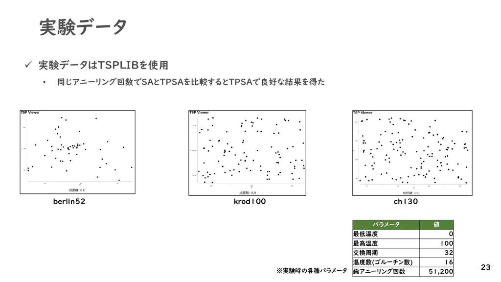 実験データ ✓ 実験データはTSPLIBを使用 • 同じアニーリング回数でSAとTPSAを比較...