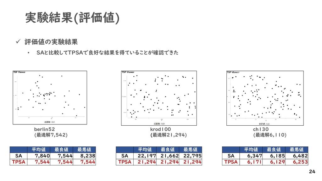 実験結果(評価値) ✓ 評価値の実験結果 • SAと比較してTPSAで良好な結果を得ていること...
