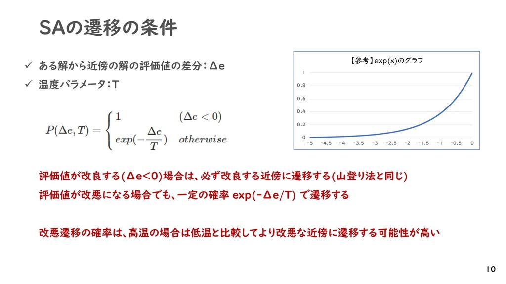 SAの遷移の条件 ✓ ある解から近傍の解の評価値の差分:Δe ✓ 温度パラメータ:T 評価値が...