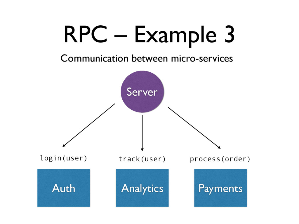 RPC – Example 3 Communication between micro-ser...