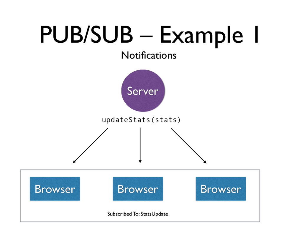 PUB/SUB – Example 1 Notifications Browser Server...